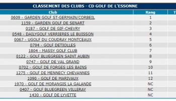 Challenge des Ecoles de Golfs du département de l'Essonne .....